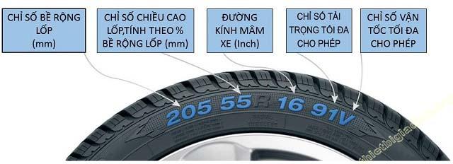 Các thông số trên kí hiệu trên lốp xe máy