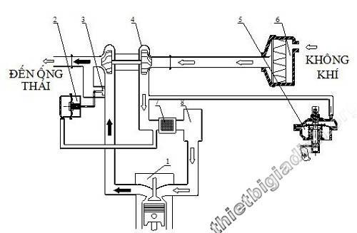 Mô hình nguyên tắc hoạt động của động cơ xe máy