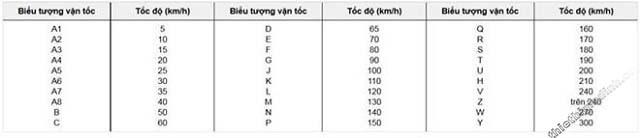 bảng thông số lốp xe máy