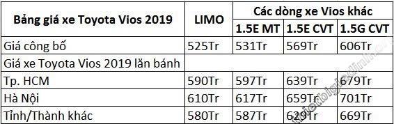 Bảng giá xe Vios limo 2019